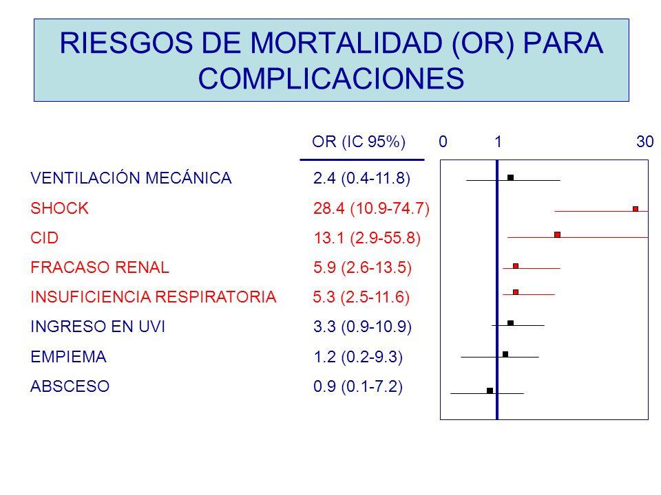RIESGOS DE MORTALIDAD (OR) PARA COMPLICACIONES