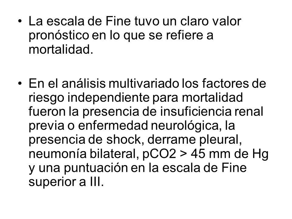 La escala de Fine tuvo un claro valor pronóstico en lo que se refiere a mortalidad.