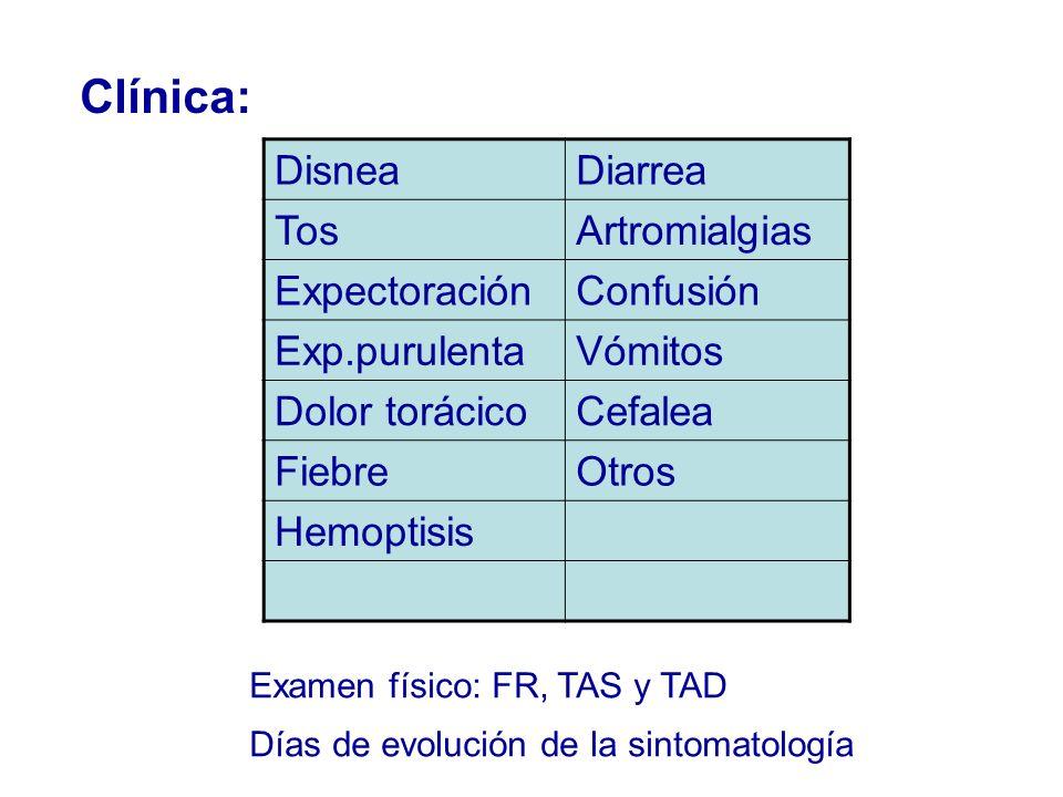 Clínica: Disnea Diarrea Tos Artromialgias Expectoración Confusión
