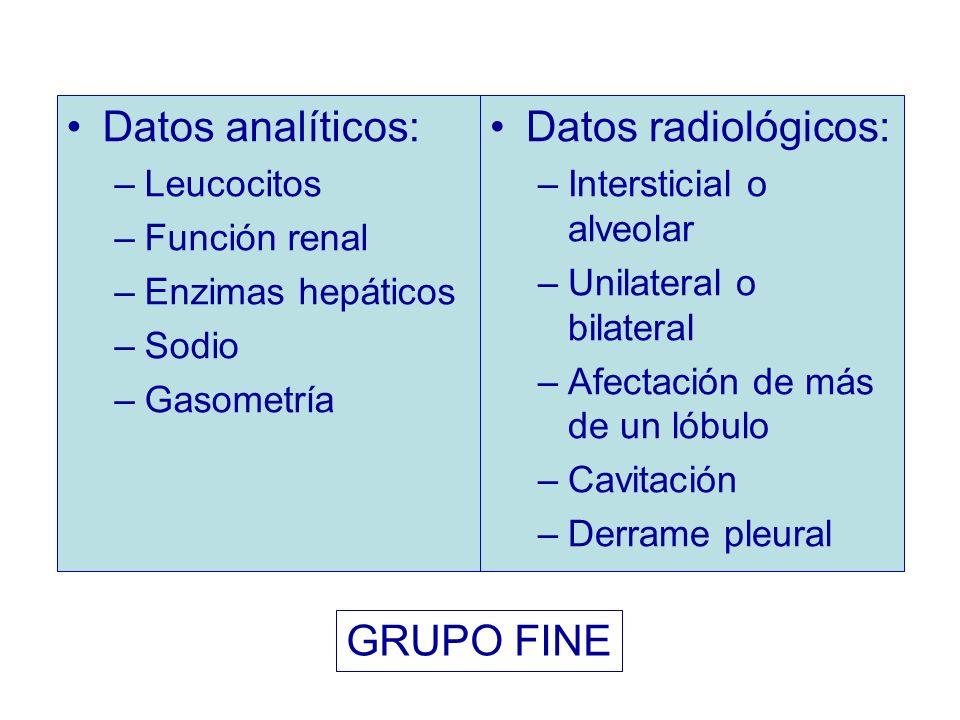 Datos analíticos: Datos radiológicos: GRUPO FINE Leucocitos