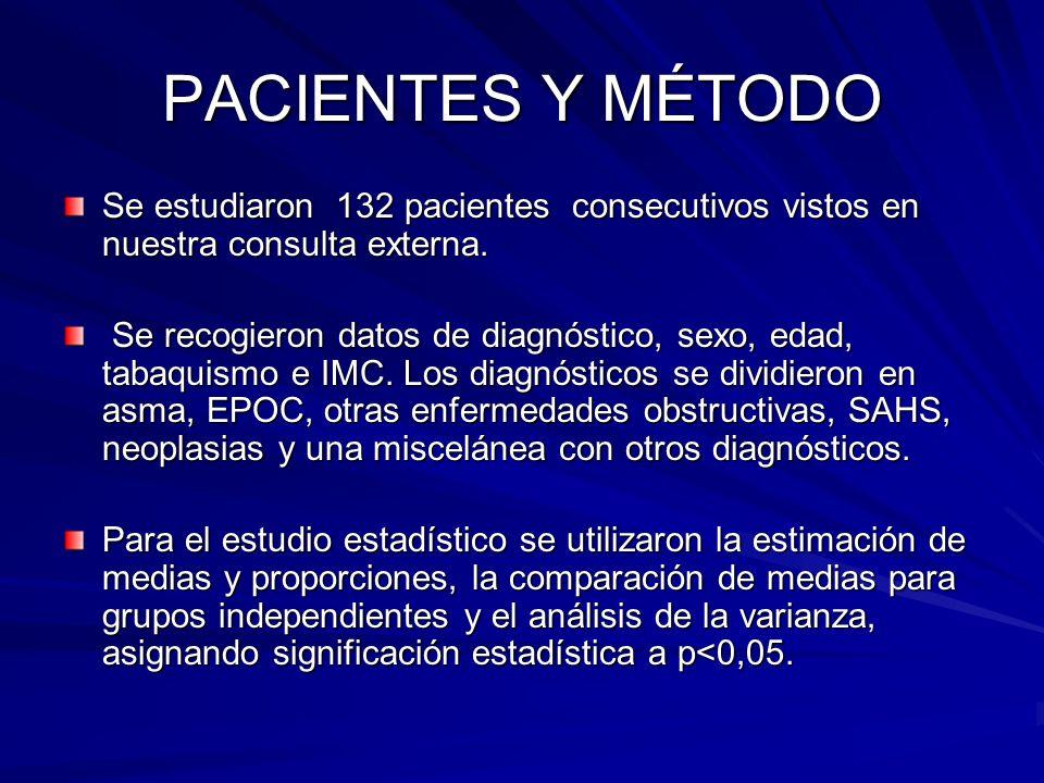 PACIENTES Y MÉTODO Se estudiaron 132 pacientes consecutivos vistos en nuestra consulta externa.