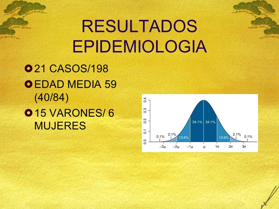 RESULTADOS EPIDEMIOLOGIA