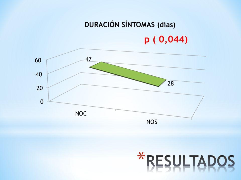 p ( 0,044) LA DURACIÓN DE LOS SINTOMAS EXPRESADA EN DIAS FUE SUPERIOR EN LA NOC CON SIGNIFICACION ESTADISTICA DE 0,04.