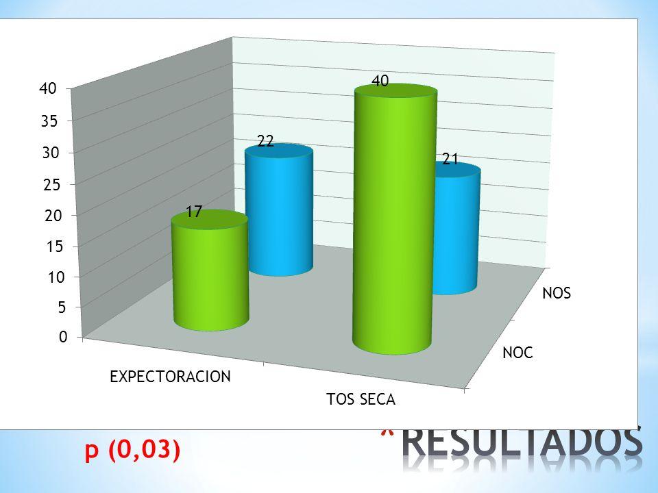 RESULTADOS p (0,03)