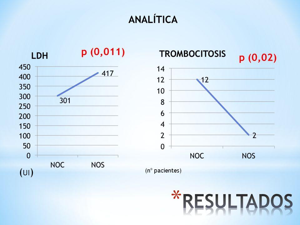 RESULTADOS ANALÍTICA p (0,011) p (0,02) (UI) (nº pacientes)