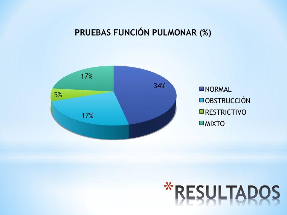 EN LA PRUEBAS DE FUNCIÓN PULMONAR, EL 34% TENÍA ESPIROMETRÍA NORMAL Y EL 17% OBSTRUCTIVO Y RESTRICTIVO.
