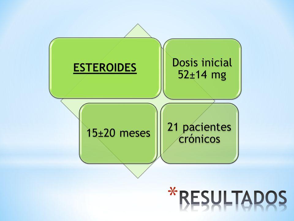 RESULTADOS Dosis inicial 52±14 mg ESTEROIDES 21 pacientes crónicos