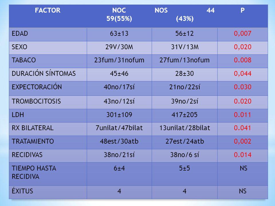 FACTOR NOC 59(55%) NOS 44 (43%) P. EDAD. 63±13. 56±12. 0,007. SEXO.