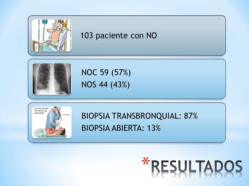RESULTADOS 103 paciente con NO NOC 59 (57%) NOS 44 (43%)