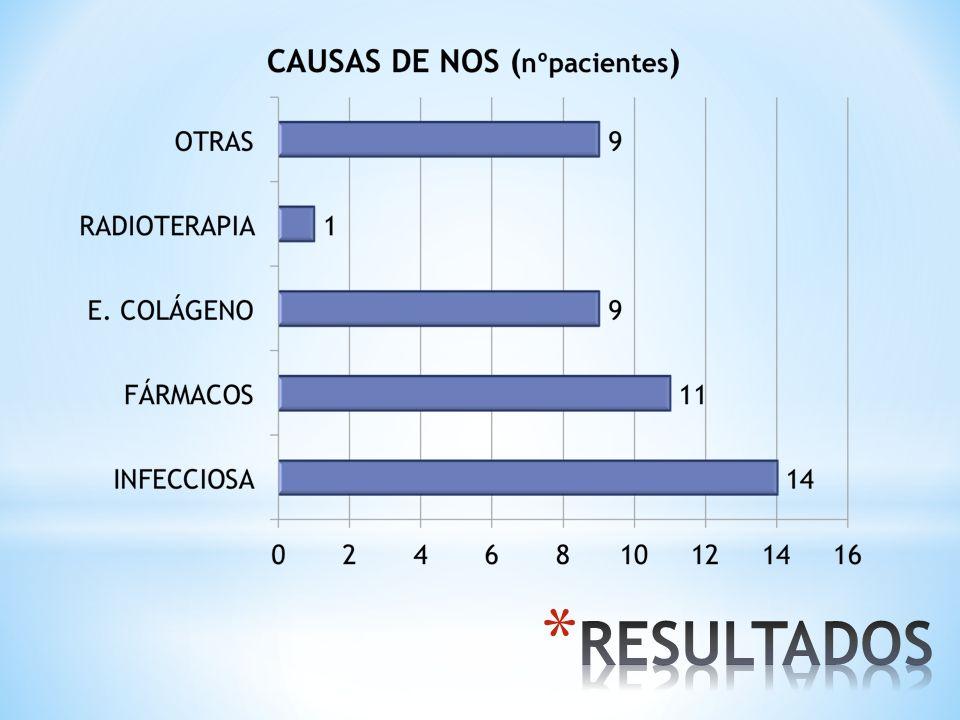 LAS CAUSAS EN LAS NEUMONÍAS ORGANIZADAS SECUNDARIAS FUERON POSTINFECCIOSA, FÁRMACOS, E. COLÁGENOS, Y OTRAS.