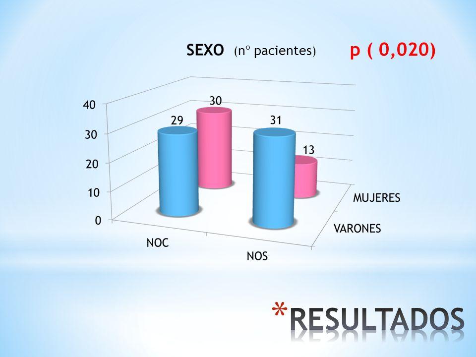 RESULTADOS p ( 0,020) (nº pacientes)