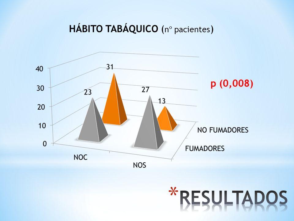 RESULTADOS HÁBITO TABÁQUICO (nº pacientes) p (0,008)