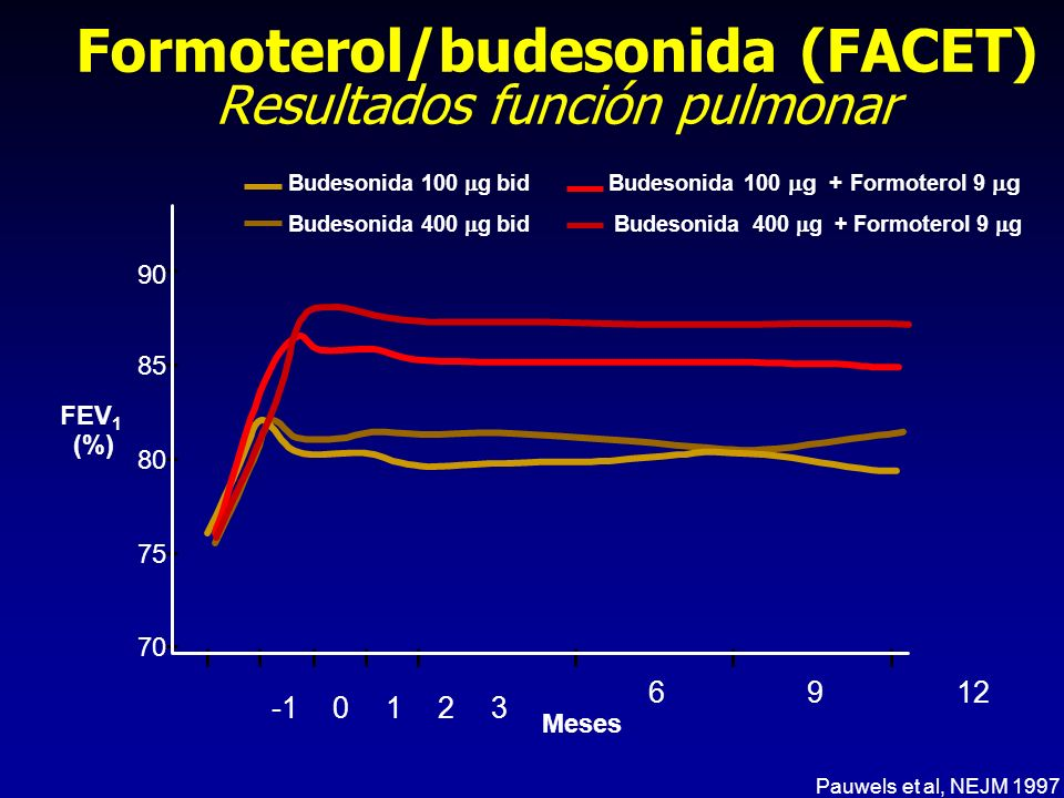 Formoterol/budesonida (FACET) Resultados función pulmonar
