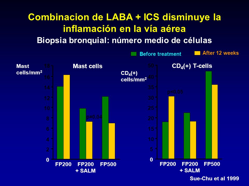 Combinacion de LABA + ICS disminuye la inflamación en la vía aérea