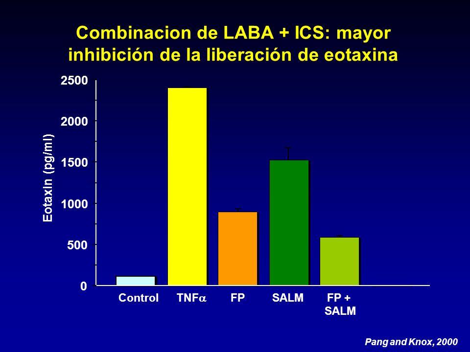 Combinacion de LABA + ICS: mayor inhibición de la liberación de eotaxina