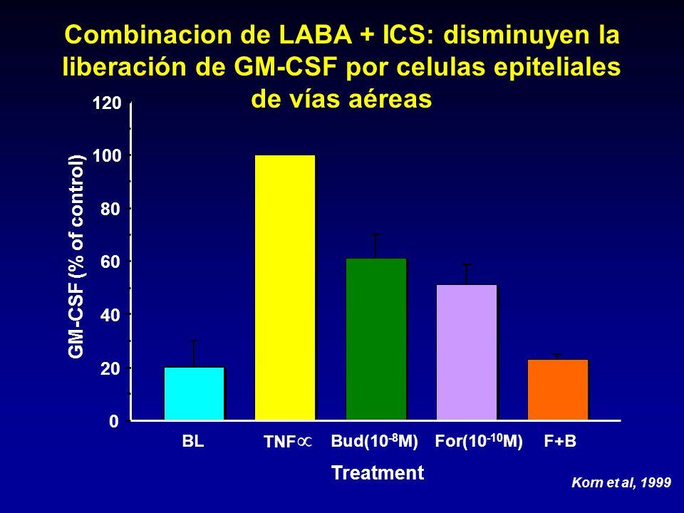 Combinacion de LABA + ICS: disminuyen la liberación de GM-CSF por celulas epiteliales de vías aéreas
