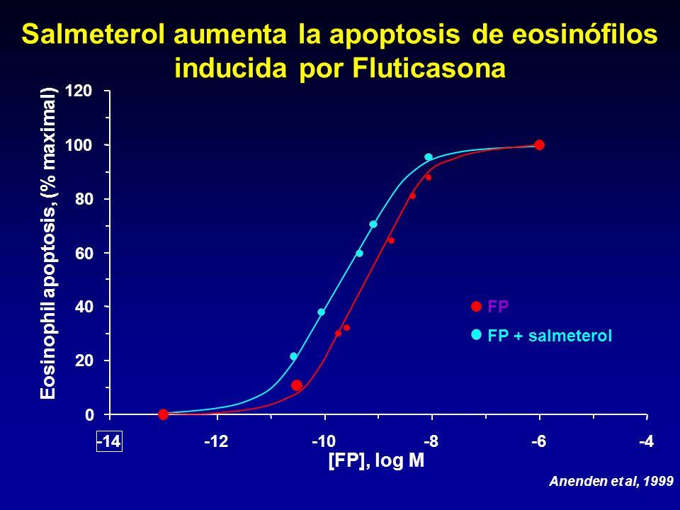 Salmeterol aumenta la apoptosis de eosinófilos inducida por Fluticasona