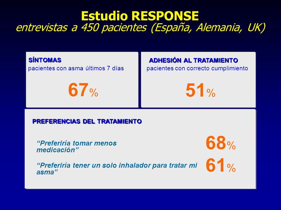 Estudio RESPONSE entrevistas a 450 pacientes (España, Alemania, UK)