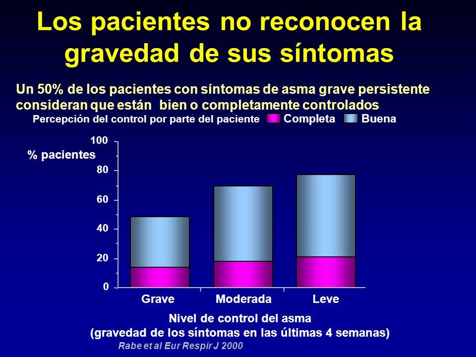 Los pacientes no reconocen la gravedad de sus síntomas
