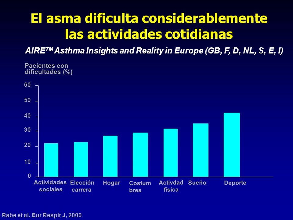 El asma dificulta considerablemente las actividades cotidianas