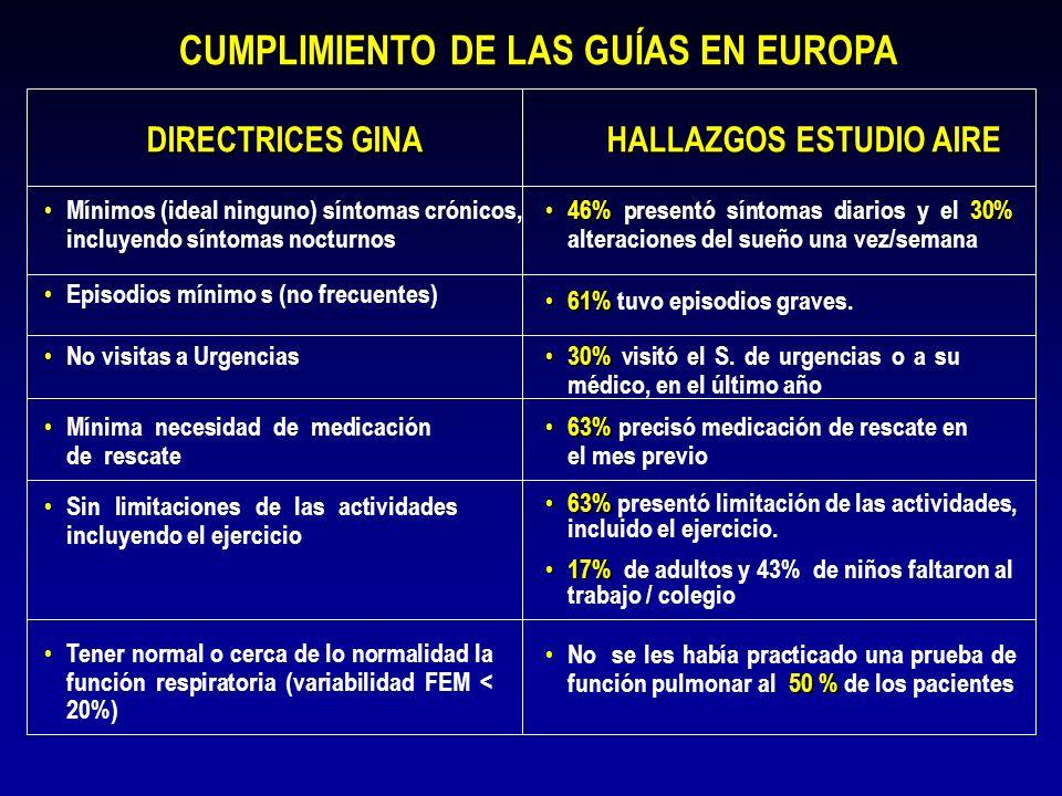 CUMPLIMIENTO DE LAS GUÍAS EN EUROPA