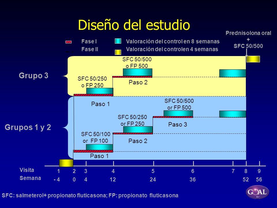 Diseño del estudio Grupo 3 Grupos 1 y 2 Paso 2 Paso 1 Paso 3 Paso 2