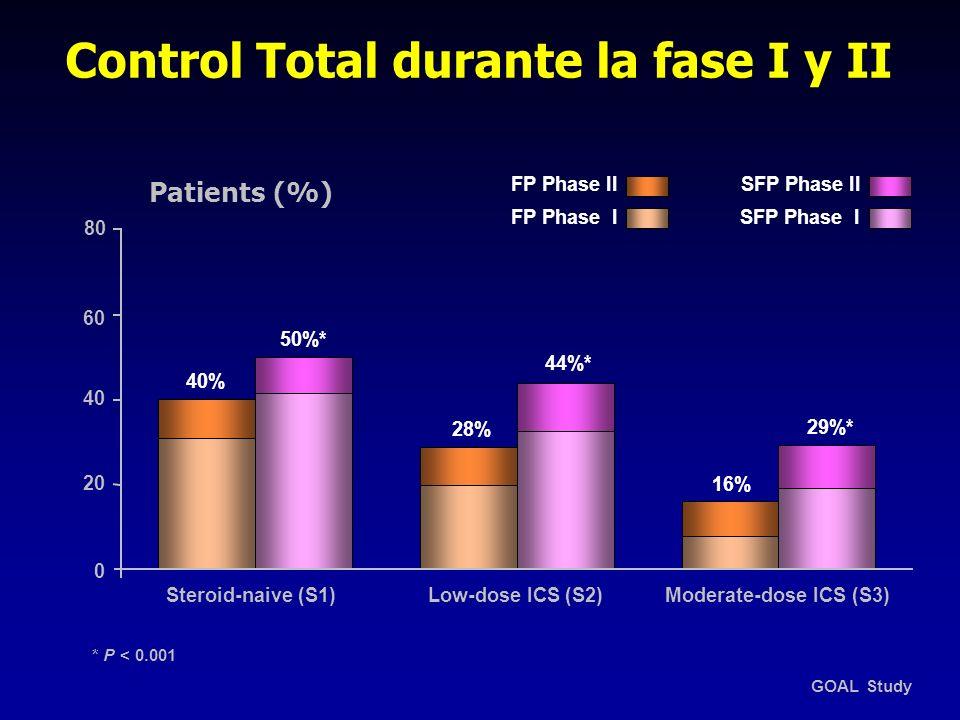 Control Total durante la fase I y II