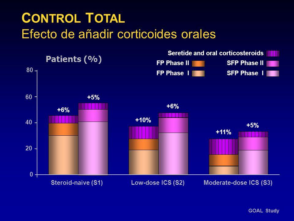 CONTROL TOTAL Efecto de añadir corticoides orales