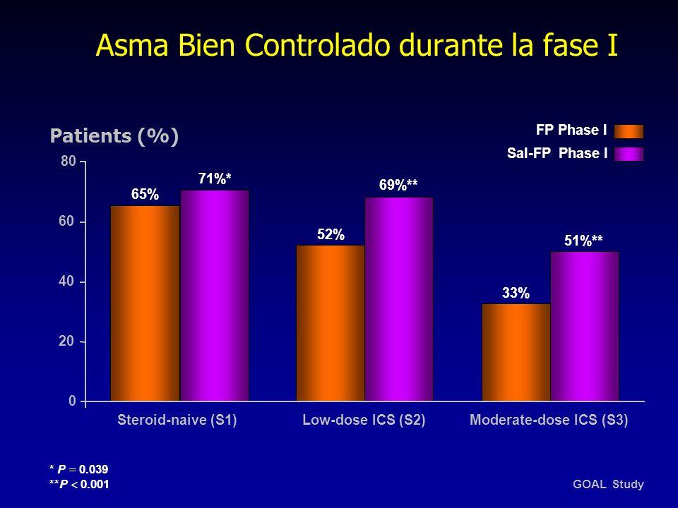 Asma Bien Controlado durante la fase I