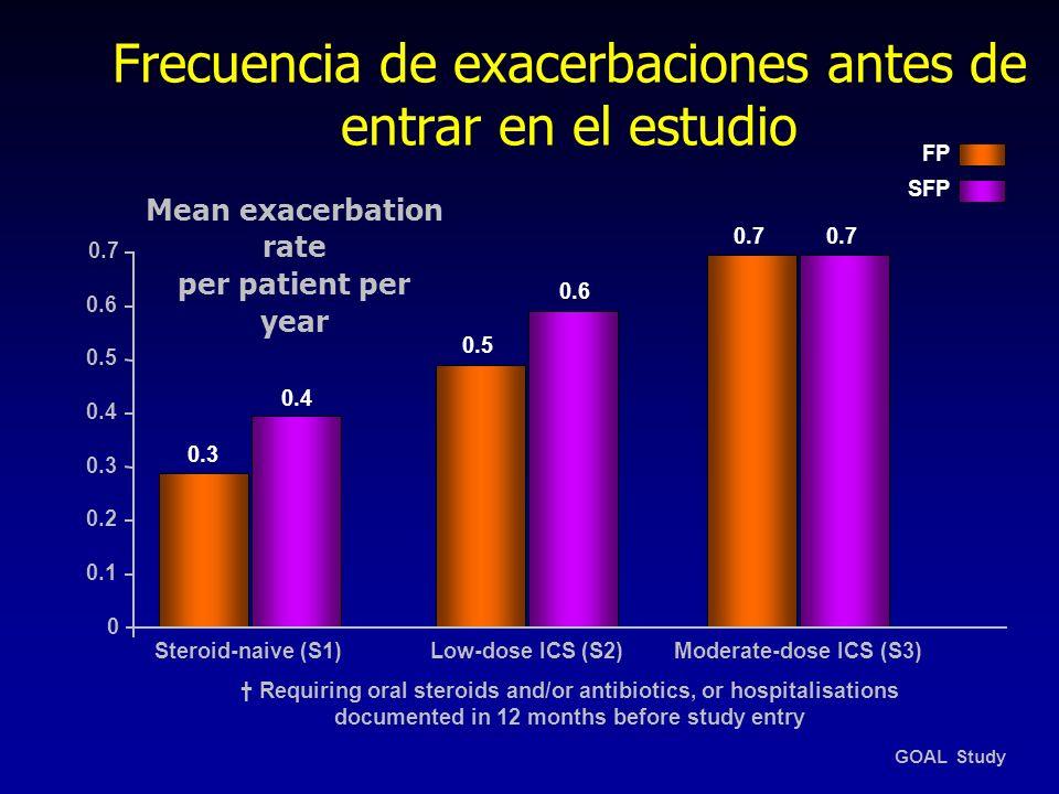 Frecuencia de exacerbaciones antes de entrar en el estudio