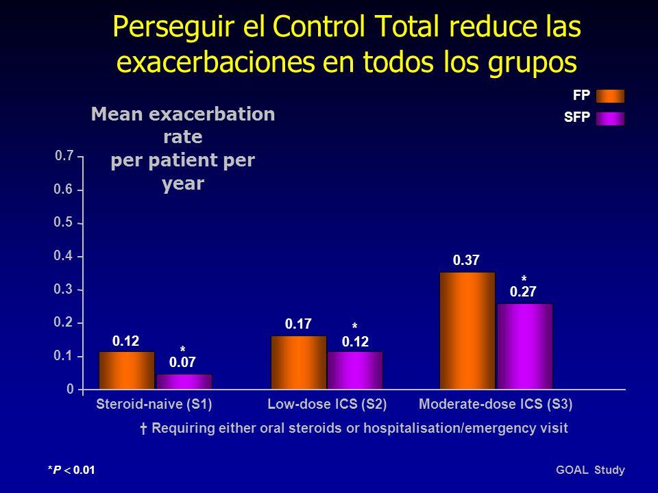 Perseguir el Control Total reduce las exacerbaciones en todos los grupos