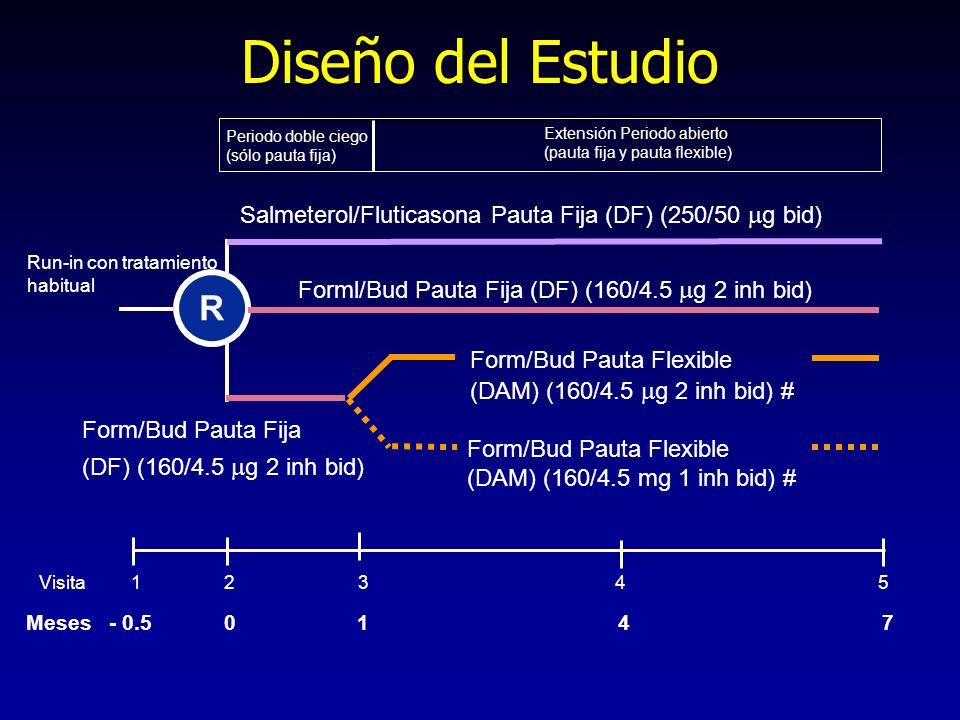 Diseño del Estudio Extensión Periodo abierto. (pauta fija y pauta flexible) Periodo doble ciego. (sólo pauta fija)