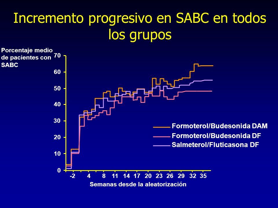 Incremento progresivo en SABC en todos los grupos