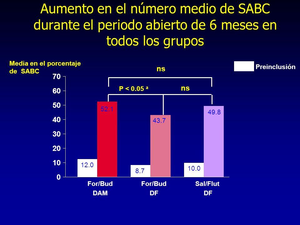 Aumento en el número medio de SABC durante el periodo abierto de 6 meses en todos los grupos