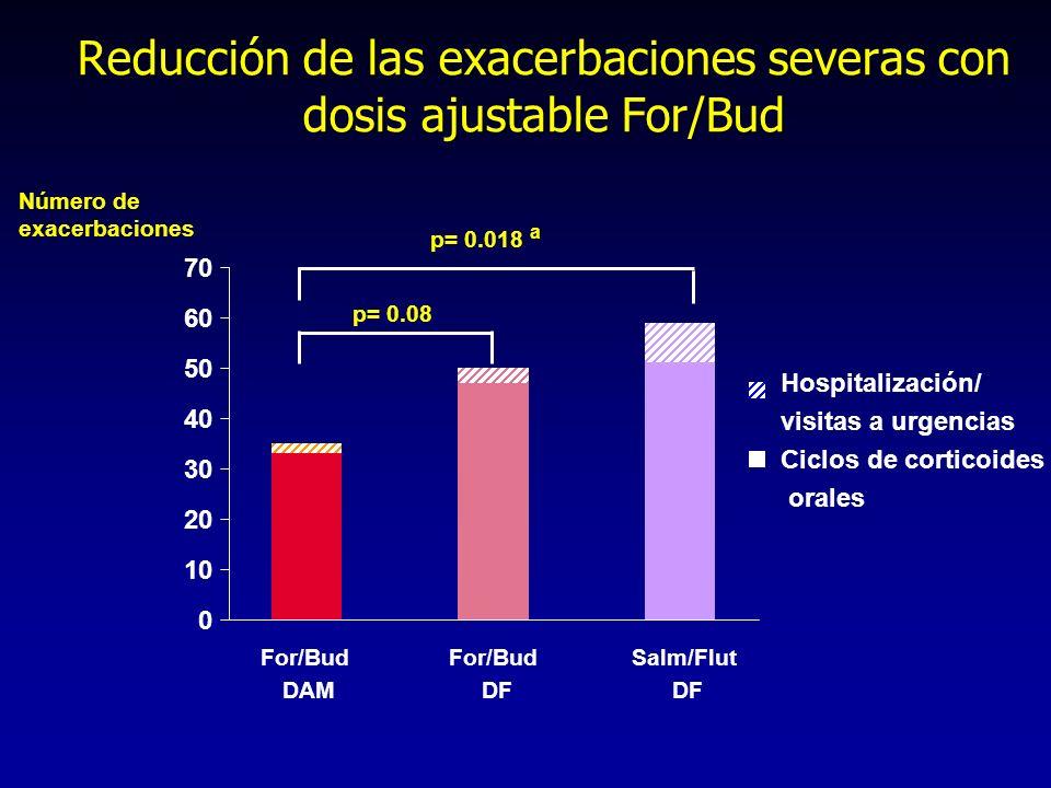Reducción de las exacerbaciones severas con dosis ajustable For/Bud