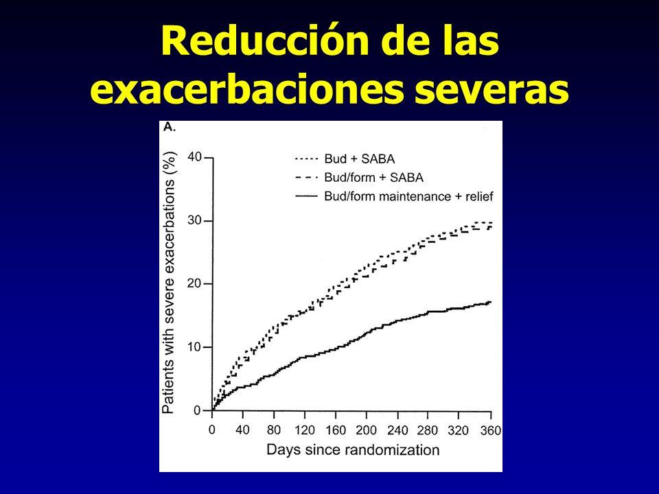 Reducción de las exacerbaciones severas