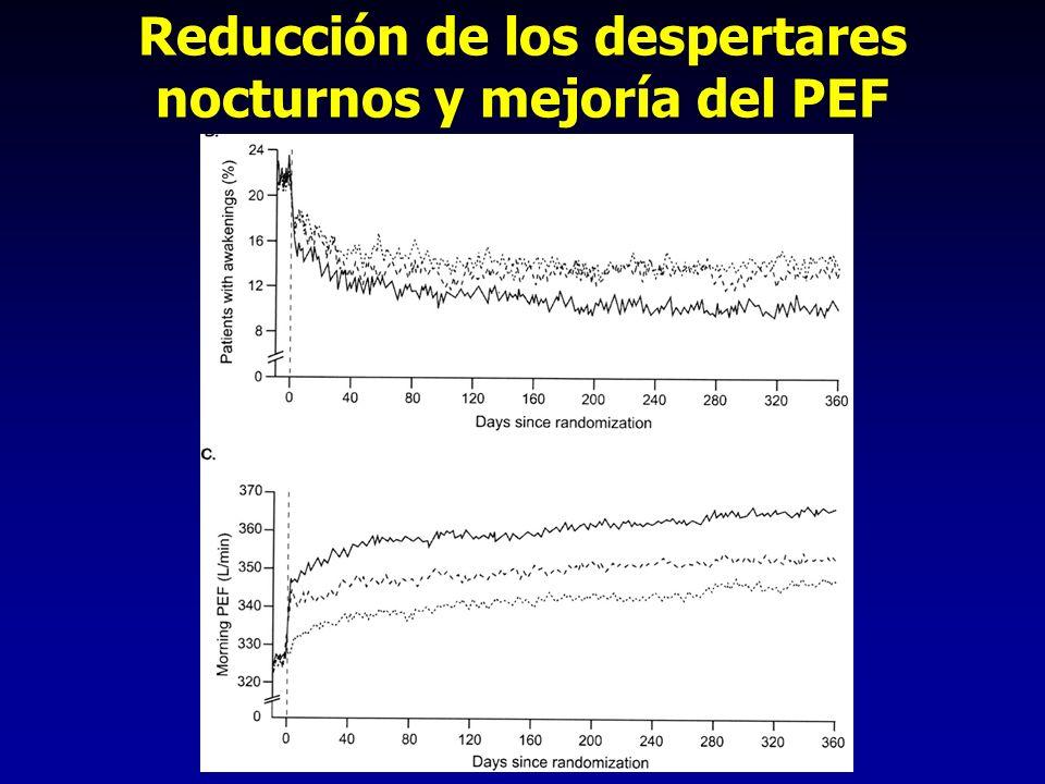 Reducción de los despertares nocturnos y mejoría del PEF