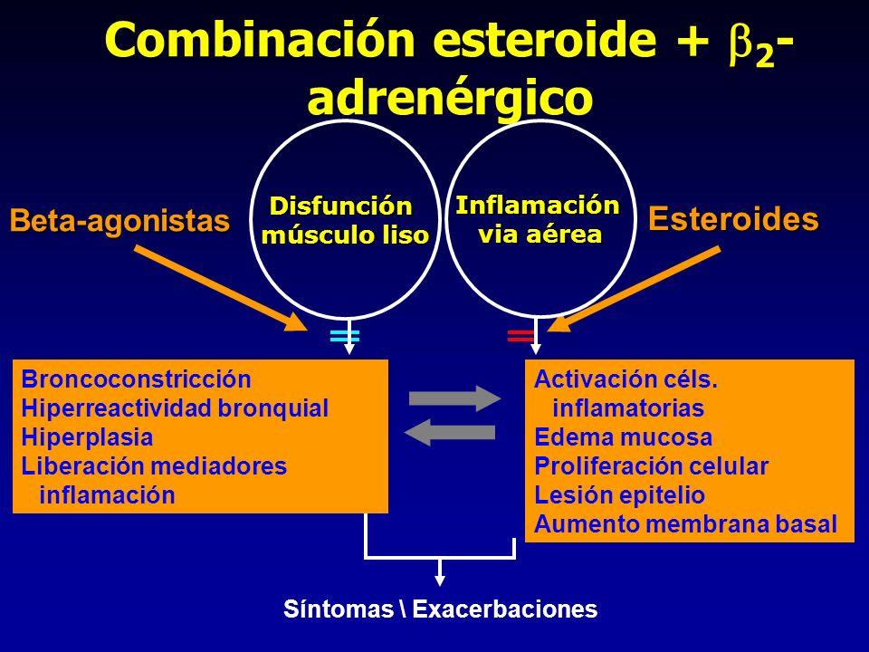 Combinación esteroide + 2-adrenérgico