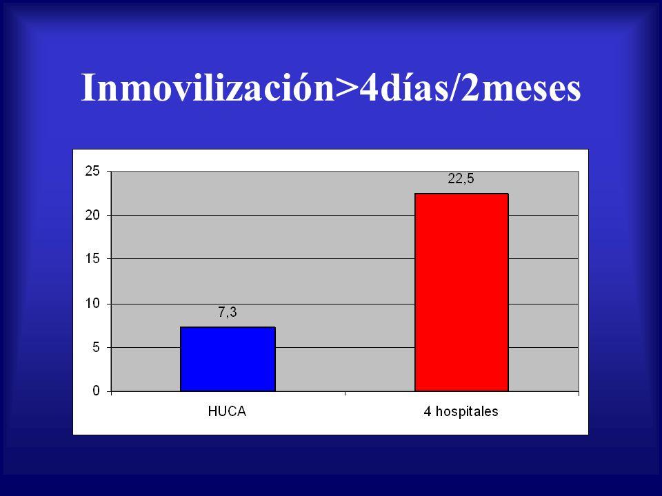 Inmovilización>4días/2meses