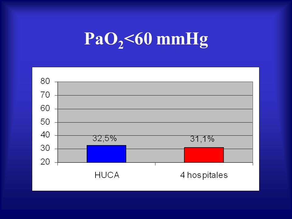 PaO2<60 mmHg