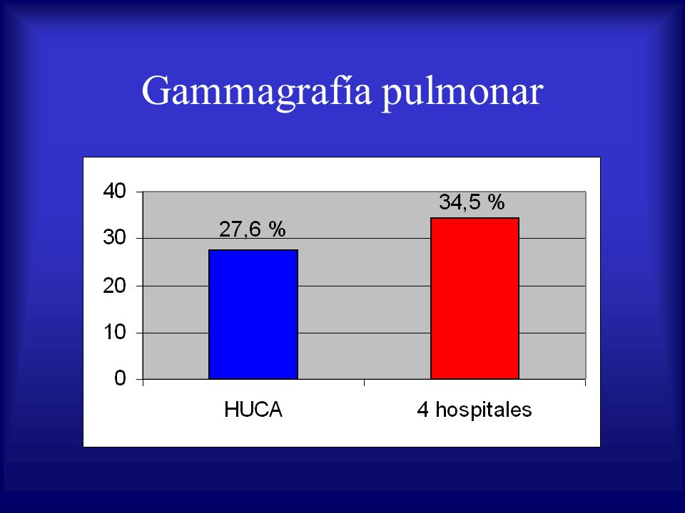 Gammagrafía pulmonar
