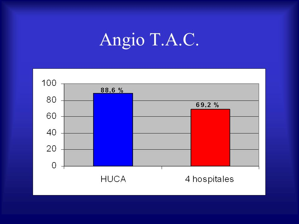 Angio T.A.C.
