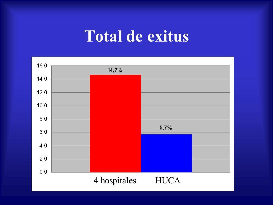 Total de exitus 4 hospitales HUCA