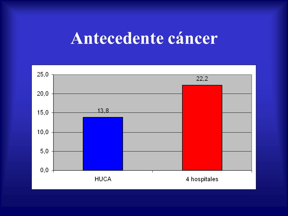 Antecedente cáncer