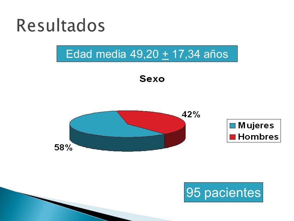 Resultados Edad media 49,20 + 17,34 años 95 pacientes