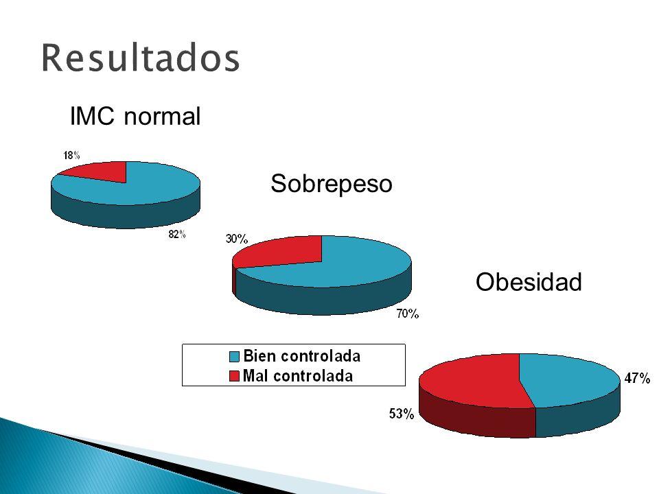 Resultados IMC normal Sobrepeso Obesidad