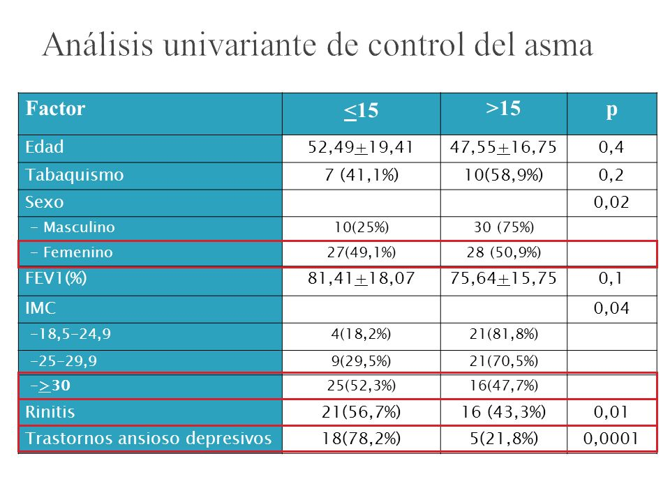 Análisis univariante de control del asma