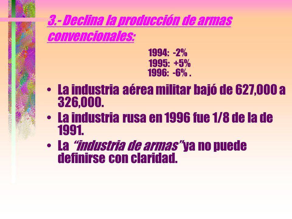 3.- Declina la producción de armas convencionales: