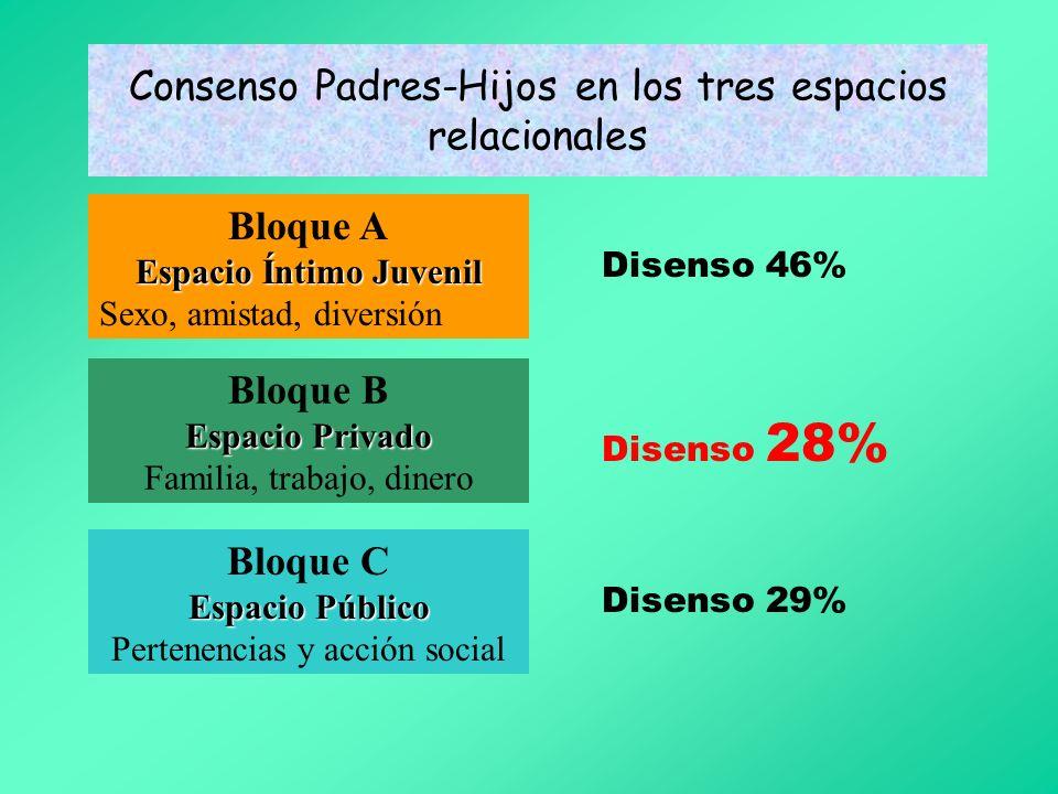 Consenso Padres-Hijos en los tres espacios relacionales