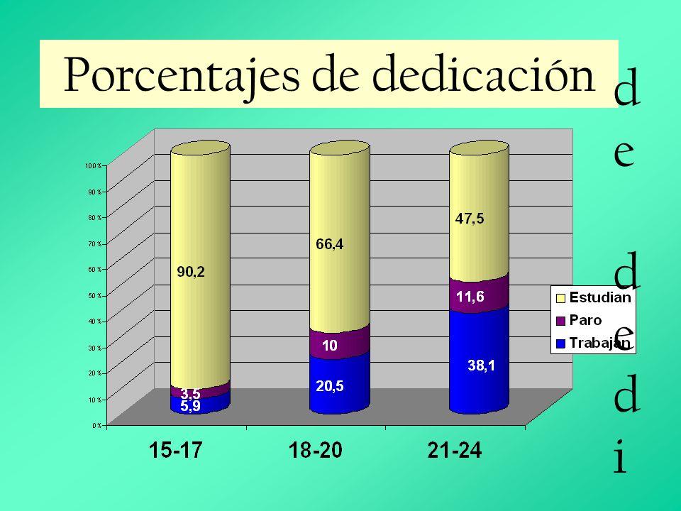 Porcentajes de dedicación